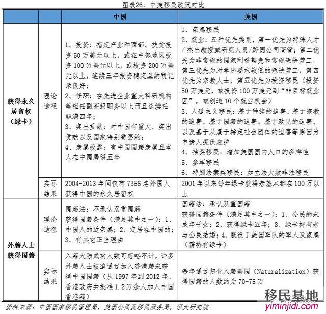 中美对外开放程度对比(下):资本兑换、知识产权、内容审查、移民政策